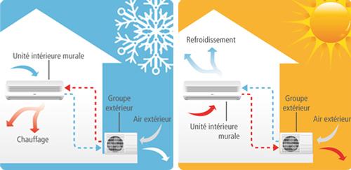 comment fonctionne une pompe chaleur par 2ms energies bordeaux. Black Bedroom Furniture Sets. Home Design Ideas